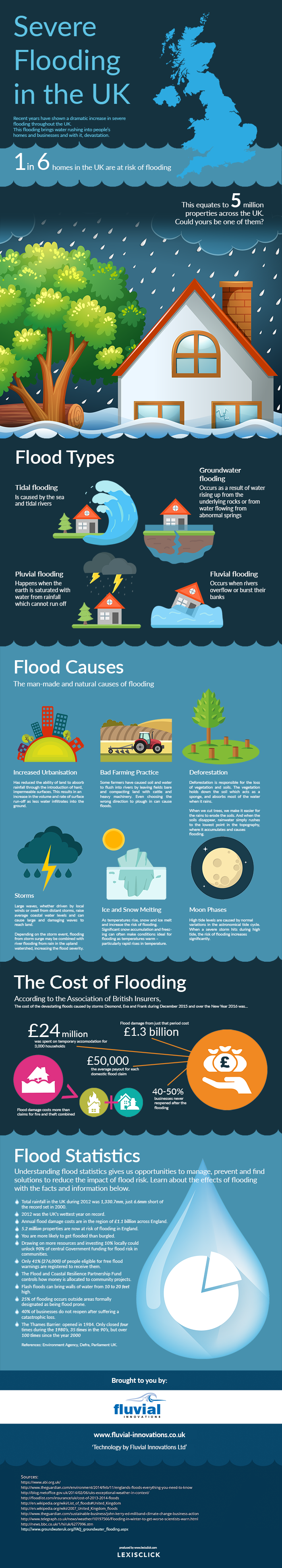 Flood Infographic - Causes of Flooding